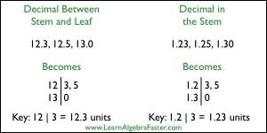 Stem and Leaf Plot with Decimals