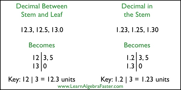 Stem And Leaf Plot With Decimals: Double Stem And Leaf Plot Worksheet At Alzheimers-prions.com