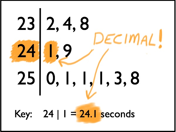 Stemplot with Decimals | LearnAlgebraFaster.com