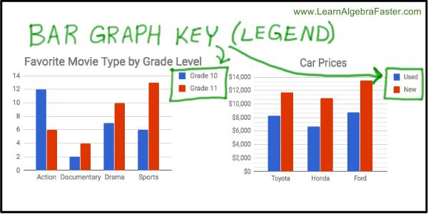 Bar Graph Key Examples