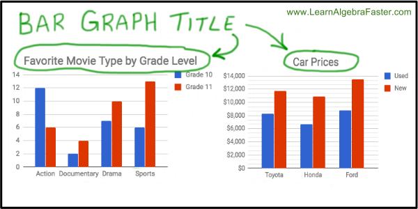 Bar graph title examples learnalgebrafaster bar graph title examples ccuart Image collections