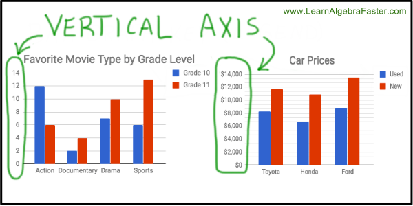 Bar Graph Vertical Axis Examples