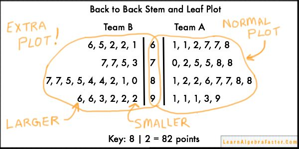 Back To Back Stem And Leaf Plot Learnalgebrafaster