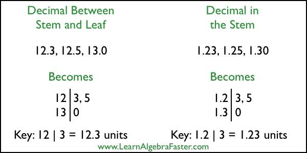 Stem And Leaf Plot With Decimals Learnalgebrafaster